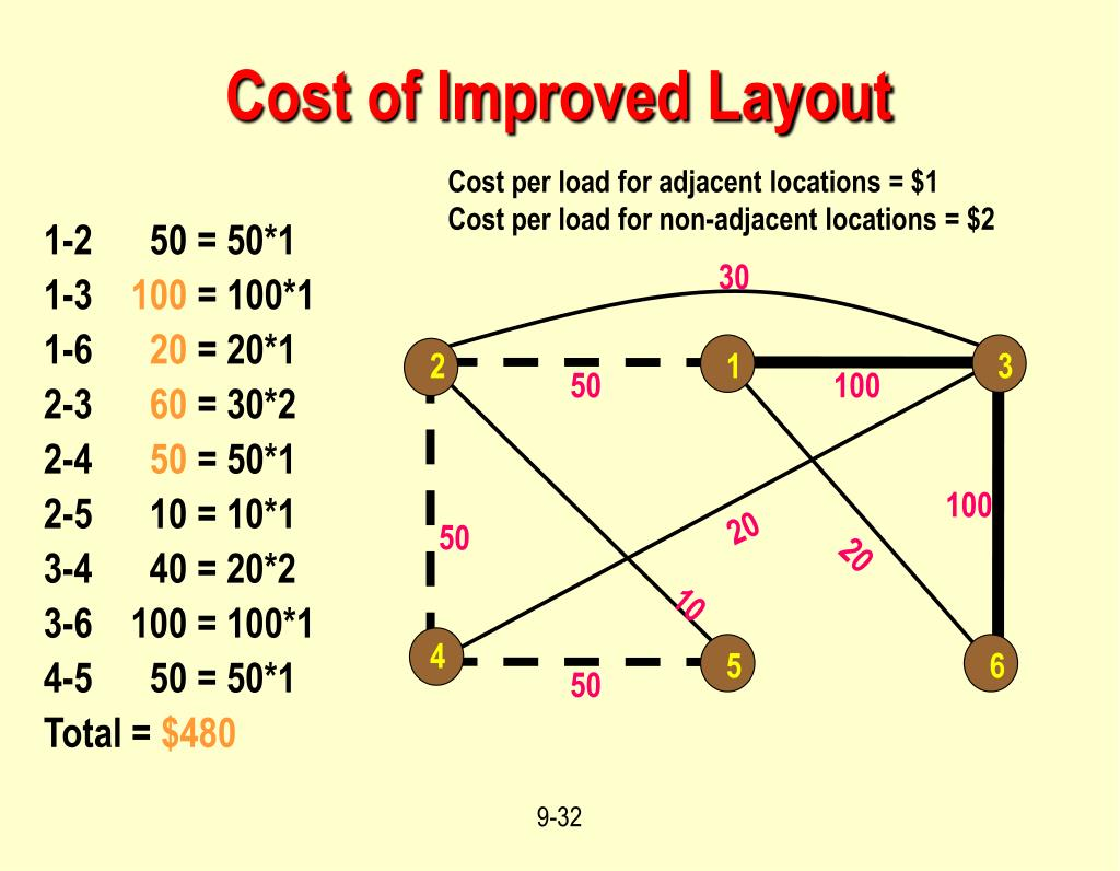 Cost of Improved Layout