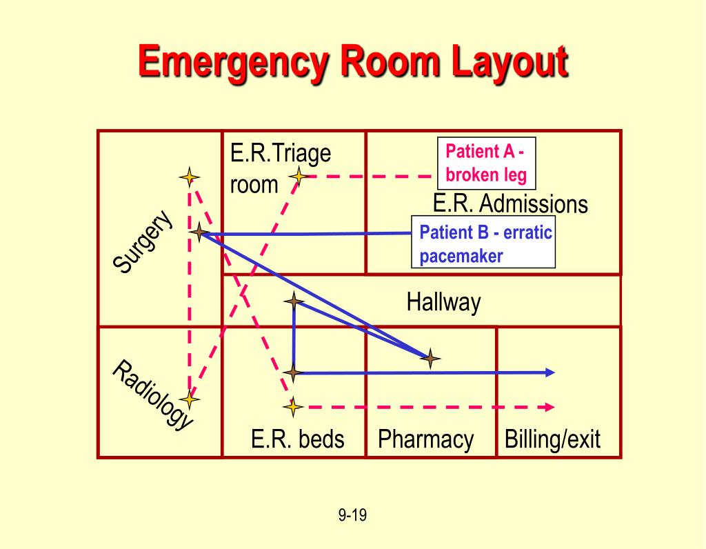 E.R.Triage room