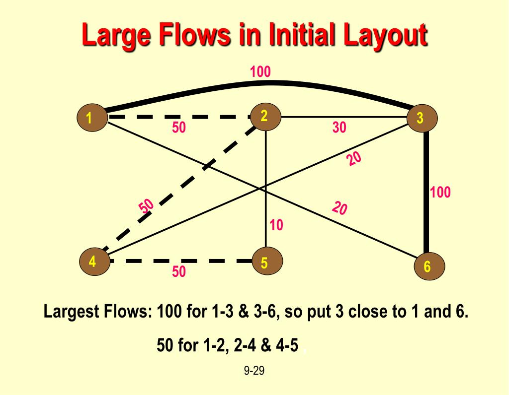 Large Flows in Initial Layout