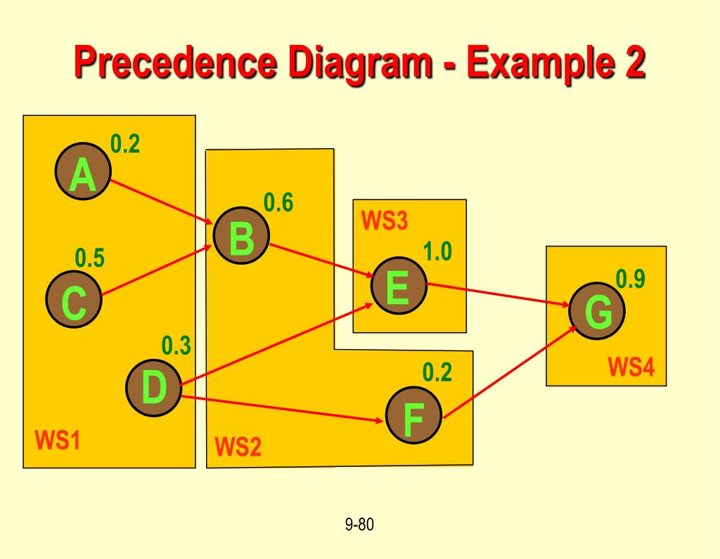 Precedence Diagram - Example 2