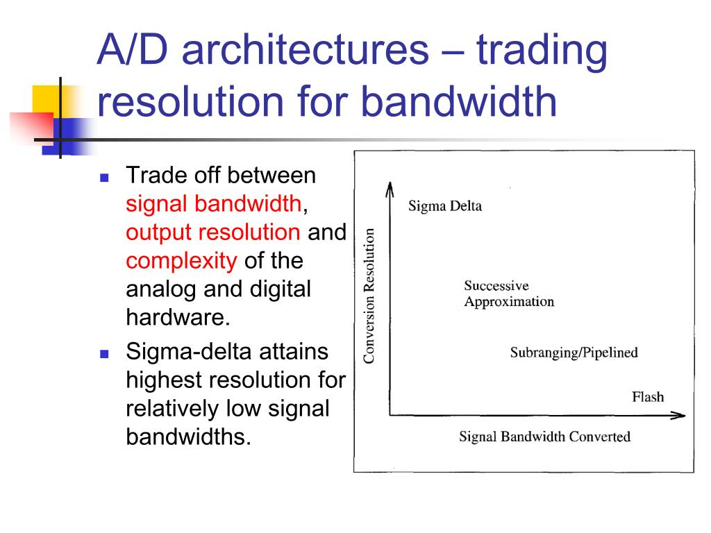 A/D architectures – trading resolution for bandwidth