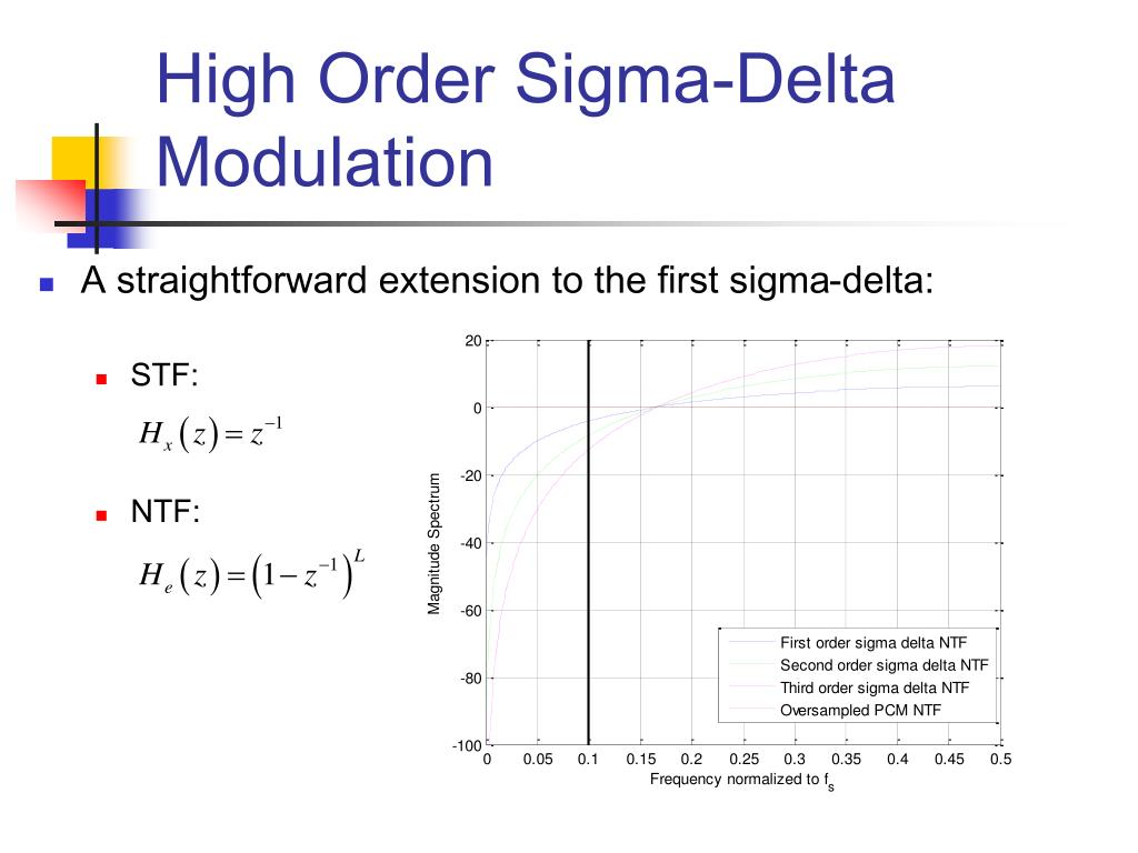 High Order Sigma-Delta Modulation