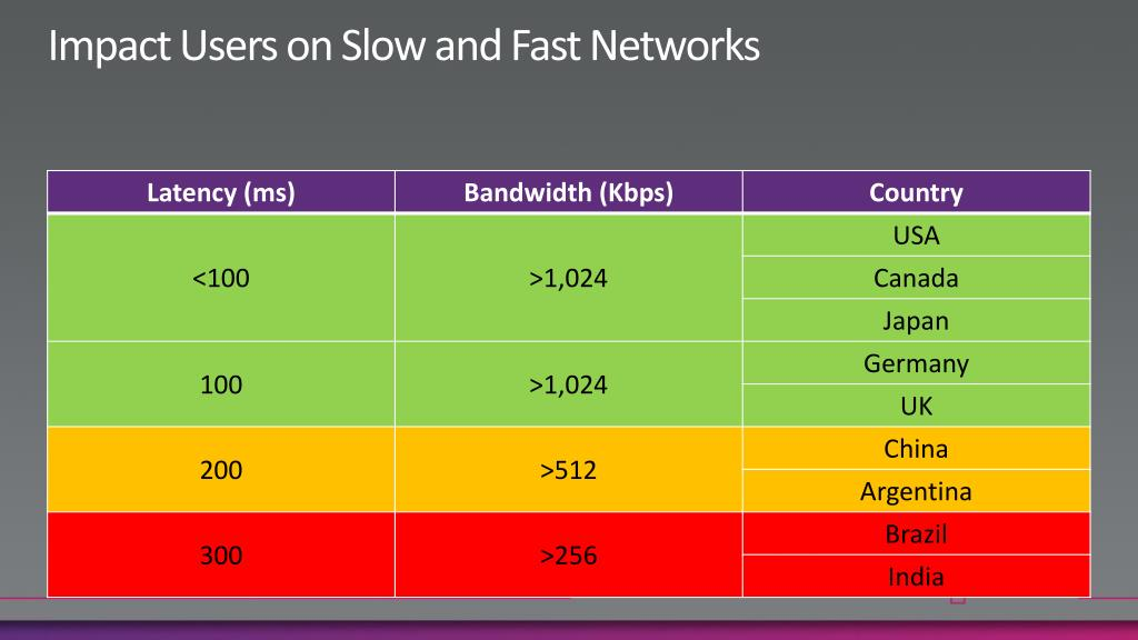 Impact Users on Slow and Fast Networks