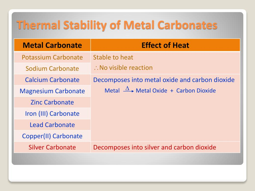 a discussion of carbonates decomposed by heat into the corresponding oxides and carbon dioxide Carbon dioxide is a colorless gas present in our atmosphere at very low levels the level of co 2 have been rising throughout the 20th century which is believed to cause the greenhouse effect by which the earth's atmosphere is slowly warming up.