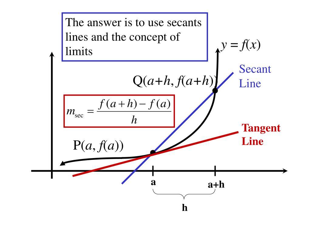 Image Result For The Secant Line Slope