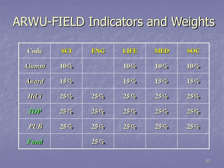 ARWU-FIELD Indicators and Weights