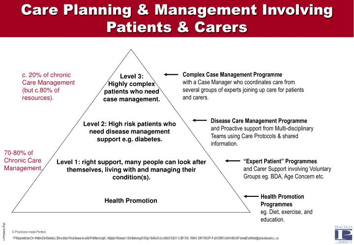 Care Planning & Management Involving