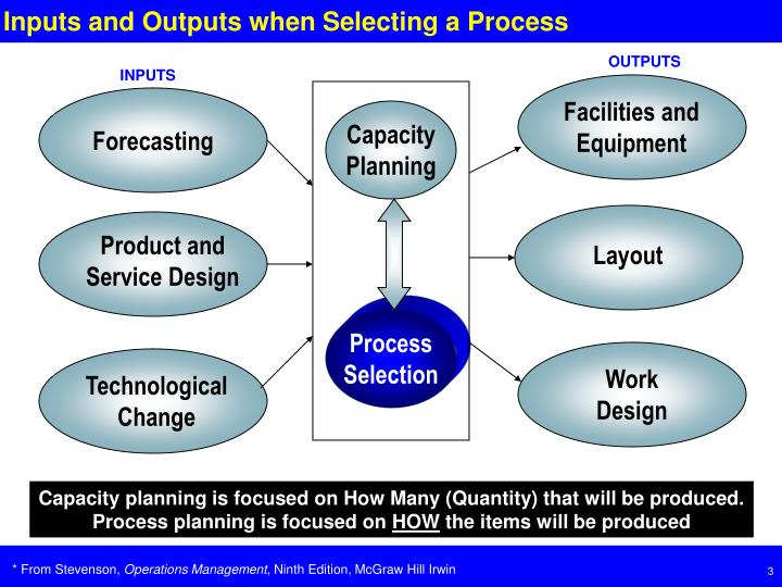 Inputs and outputs when selecting a process