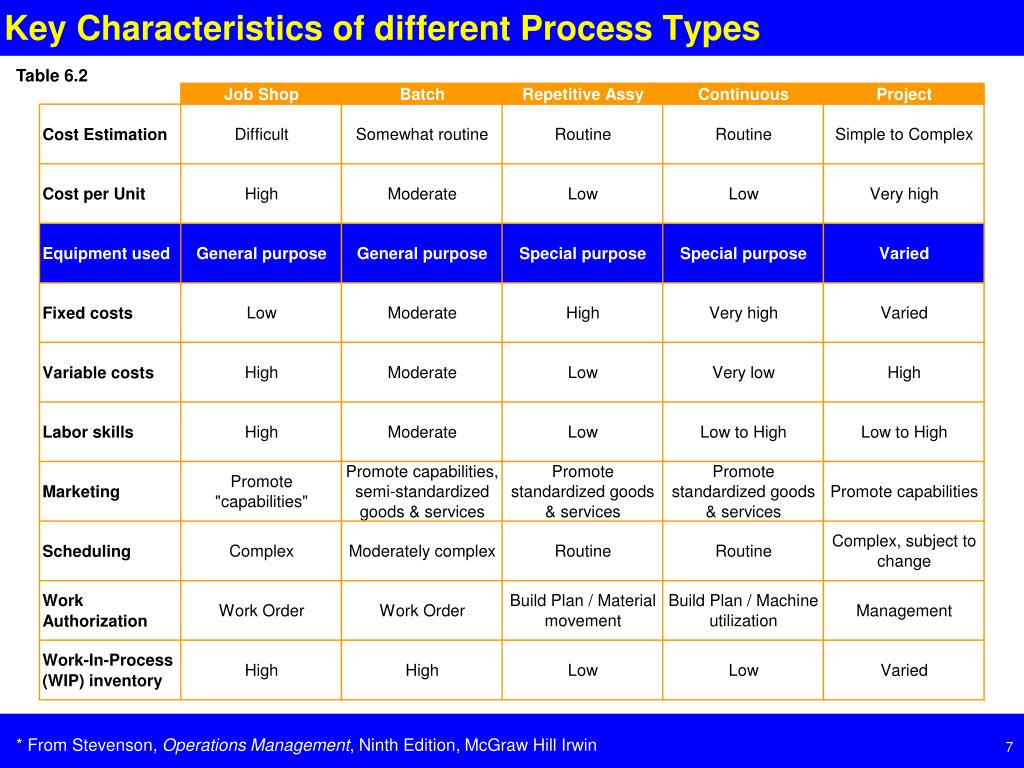 Key Characteristics of different Process Types
