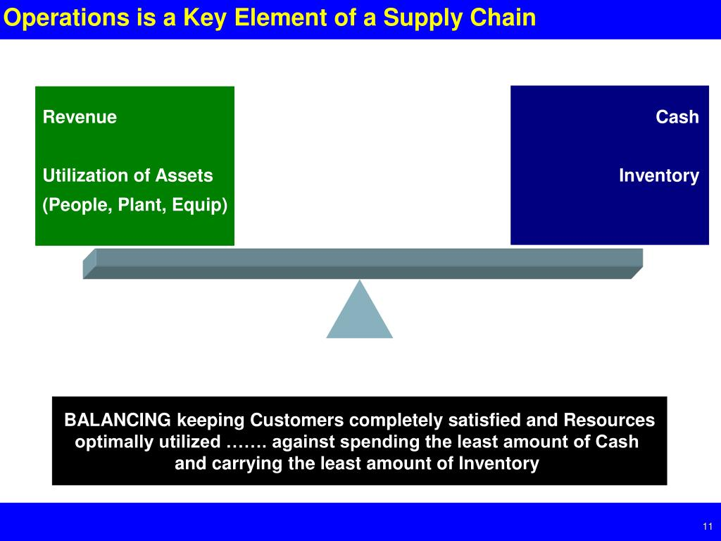 Operations is a Key Element of a Supply Chain