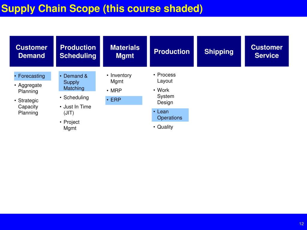 Supply Chain Scope (this course shaded)