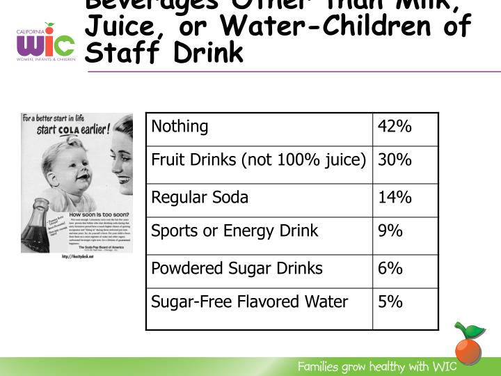 Beverages Other than Milk,  Juice, or Water-Children of Staff Drink