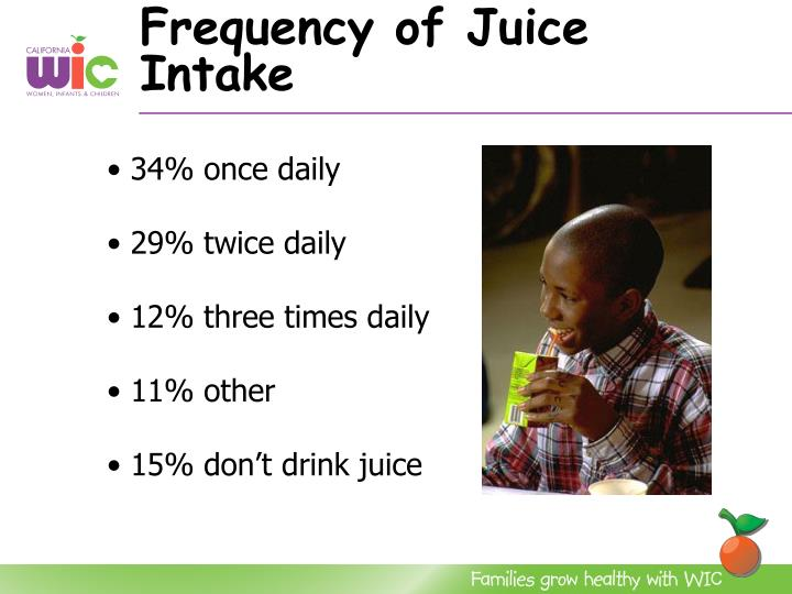 Frequency of Juice Intake
