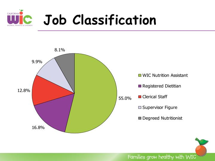 Job Classification