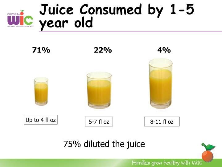Juice Consumed by 1-5 year old