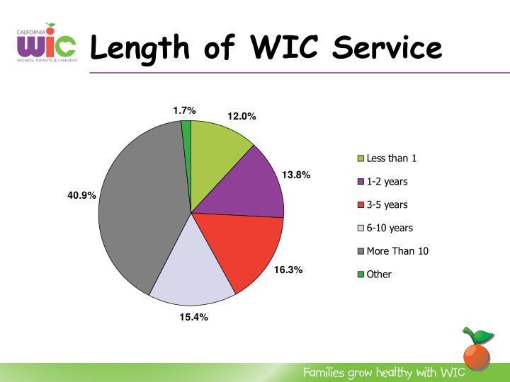 Length of WIC Service