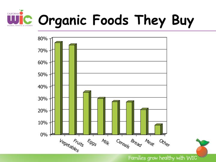 Organic Foods They Buy