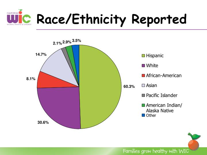 Race/Ethnicity Reported