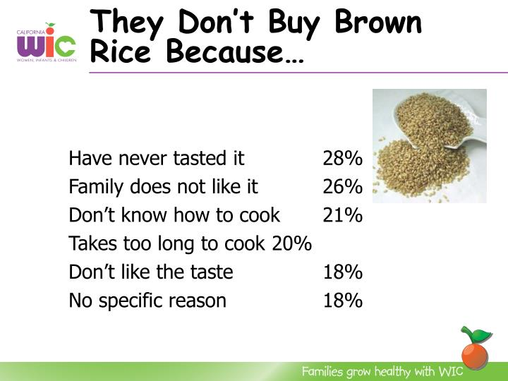 They Don't Buy Brown Rice Because…