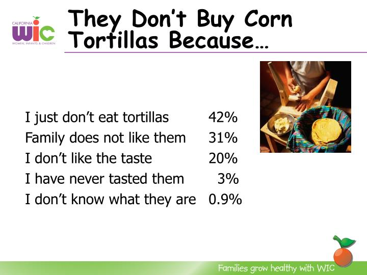 They Don't Buy Corn