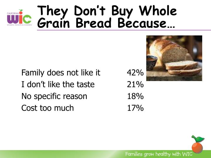 They Don't Buy Whole Grain Bread Because…