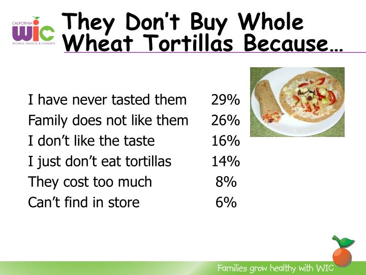They Don't Buy Whole