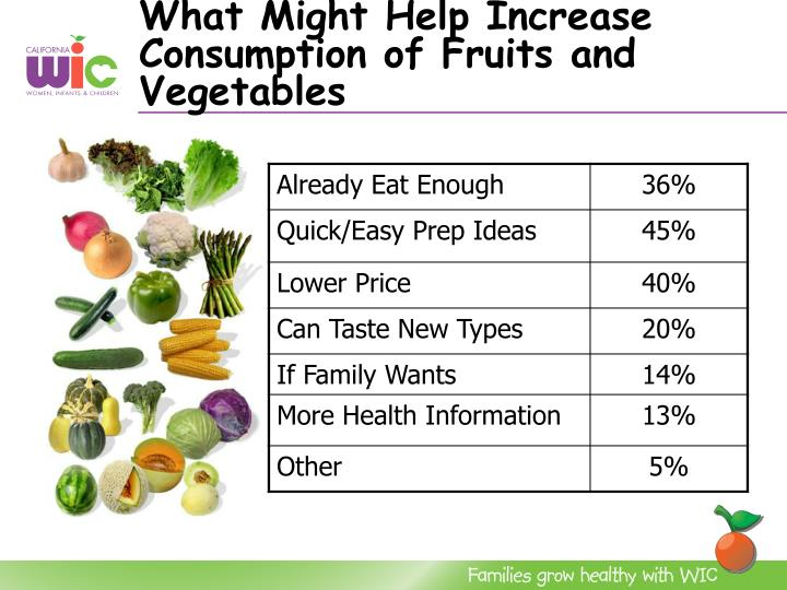 What Might Help Increase Consumption of Fruits and Vegetables