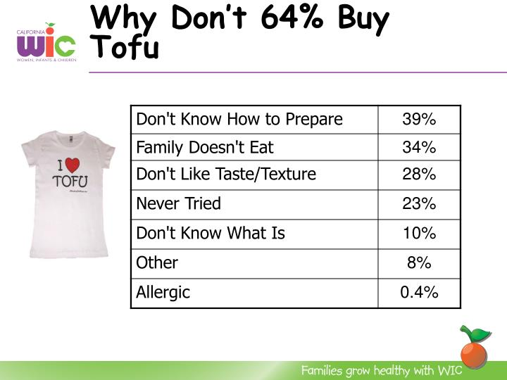 Why Don't 64% Buy Tofu