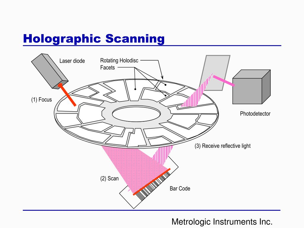 Holographic Scanning