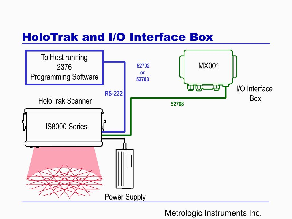 HoloTrak and I/O Interface Box