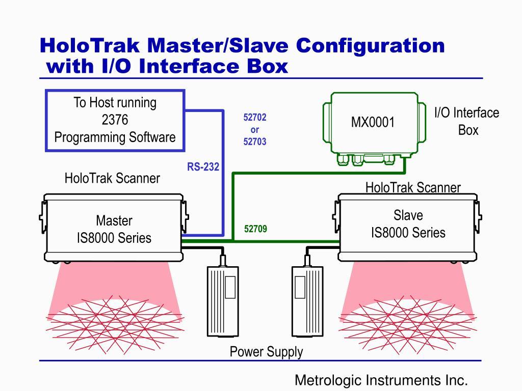 HoloTrak Master/Slave Configuration