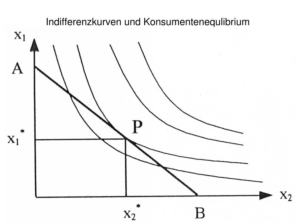 Indifferenzkurven und Konsumentenequlibrium