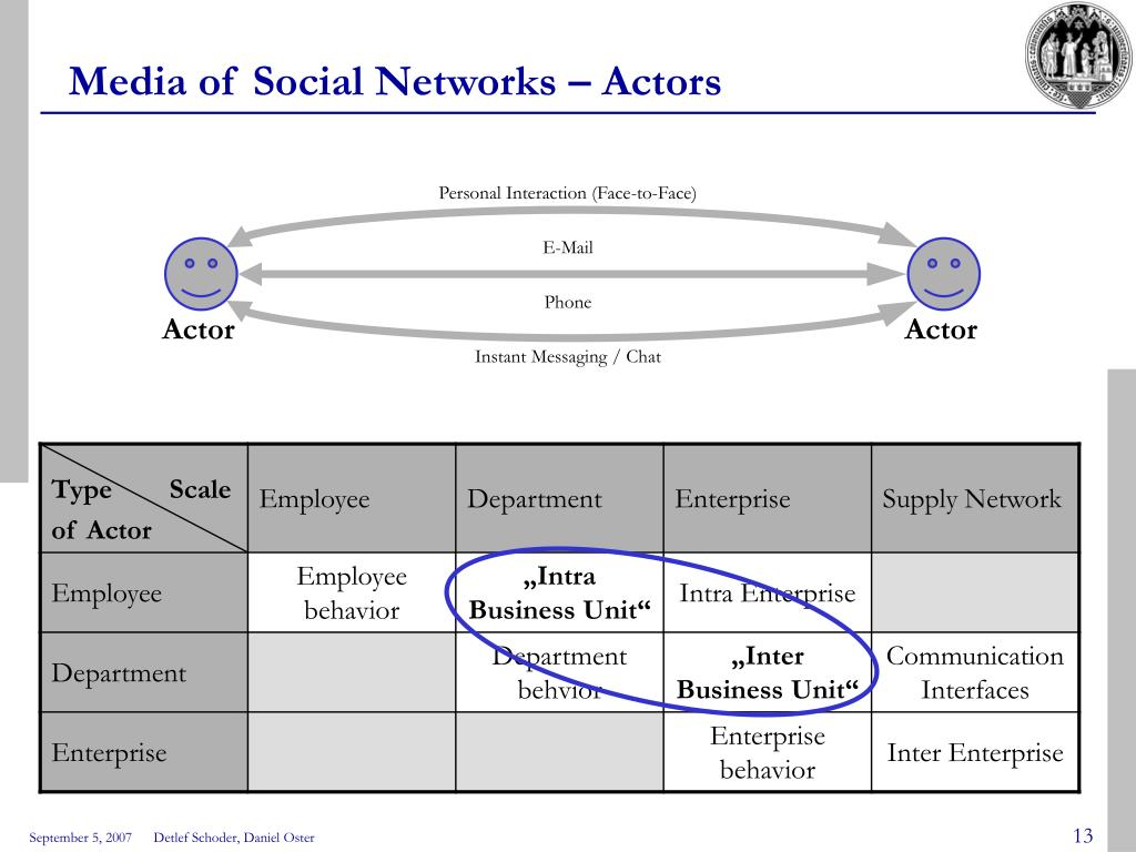 Media of Social Networks – Actors