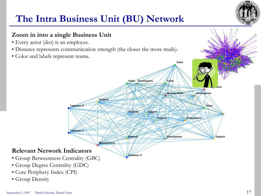 The Intra Business Unit (BU) Network