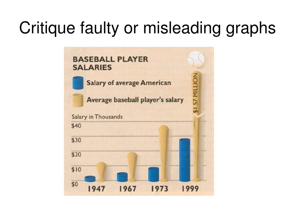 Critique faulty or misleading graphs