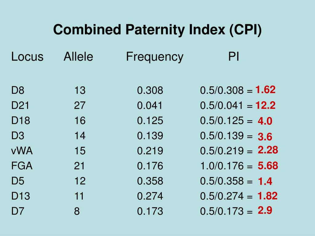 Combined Paternity Index (CPI)