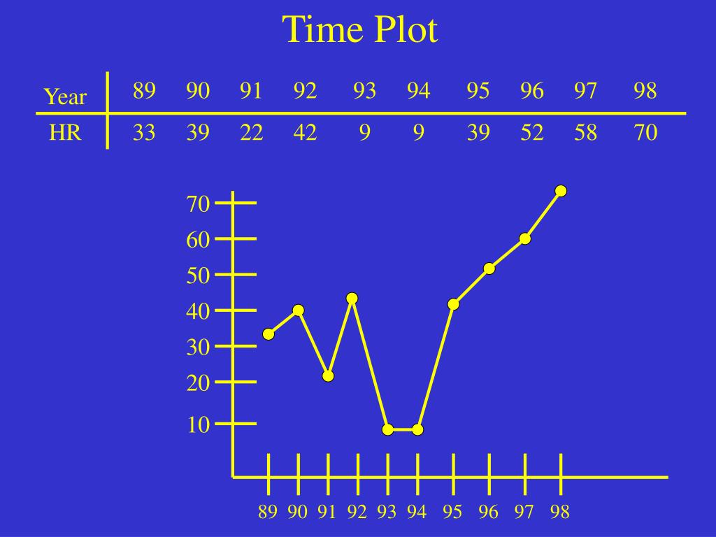 Time Plot