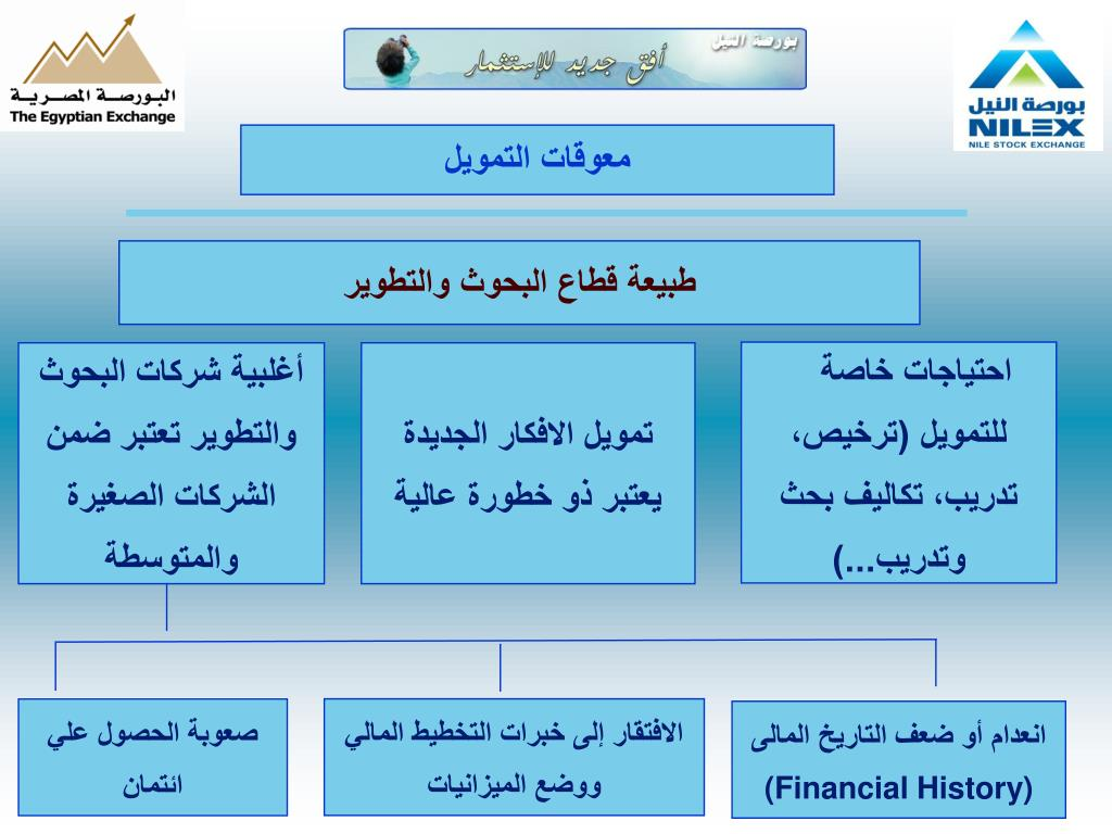 معوقات التمويل