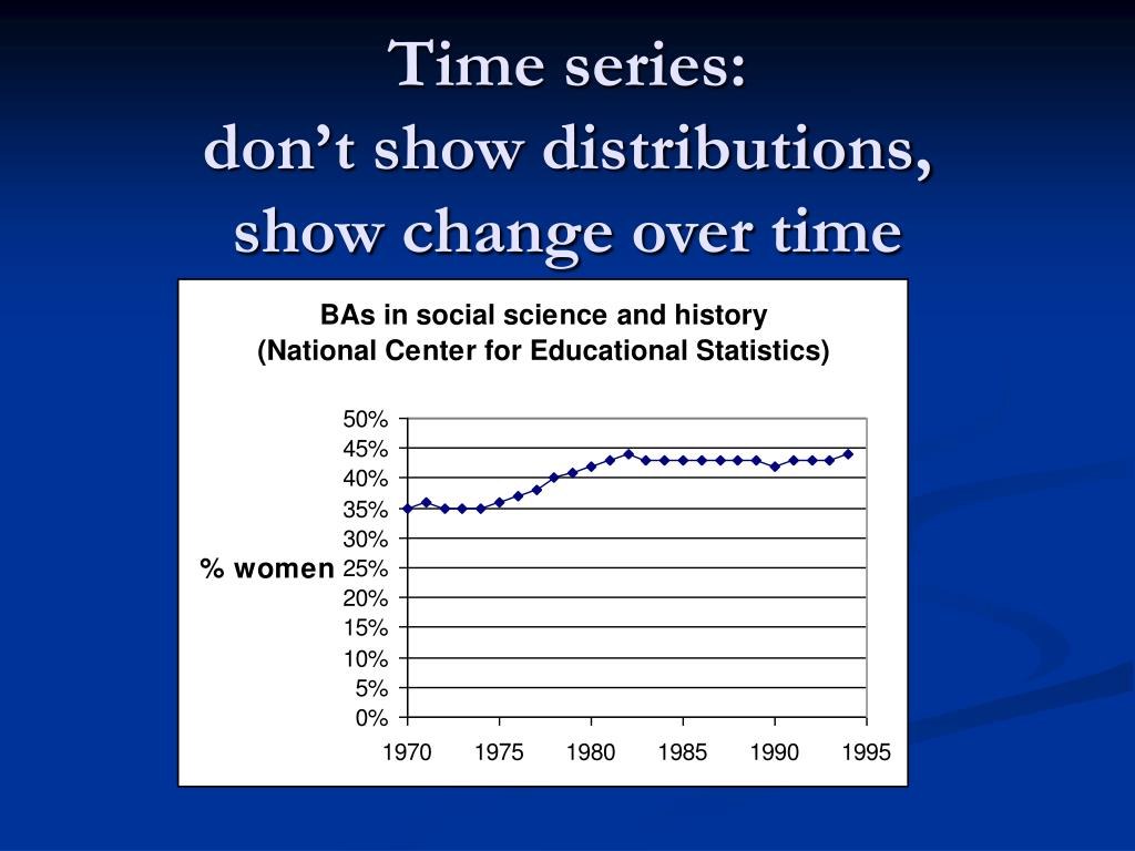 Time series:
