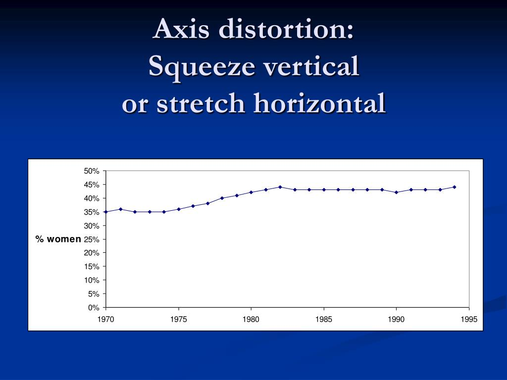 Axis distortion: