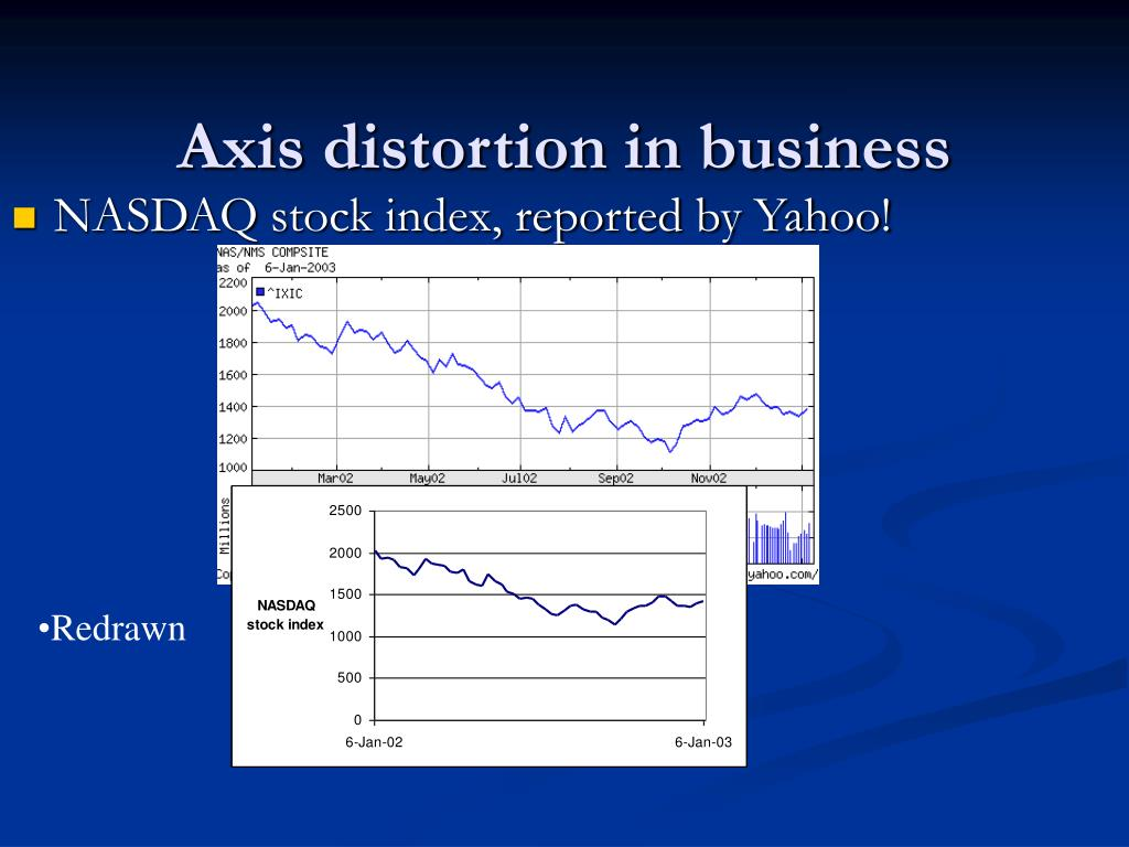Axis distortion in business