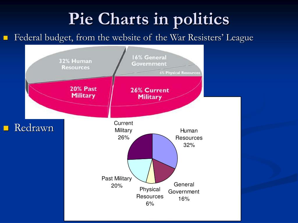 Pie Charts in politics