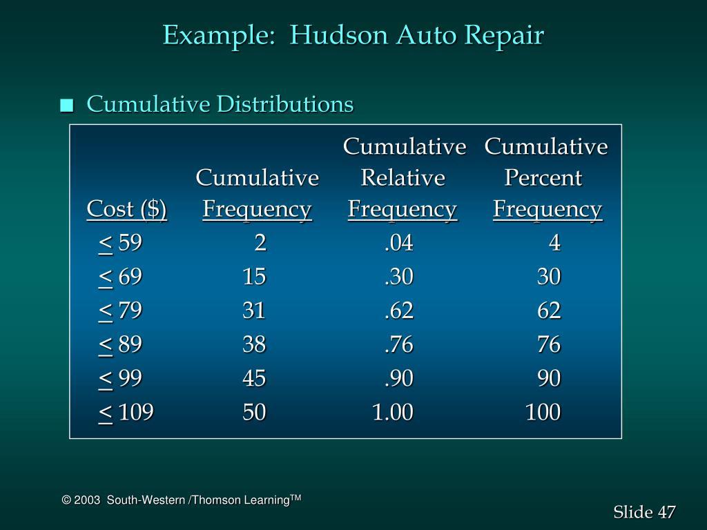 Example:  Hudson Auto Repair