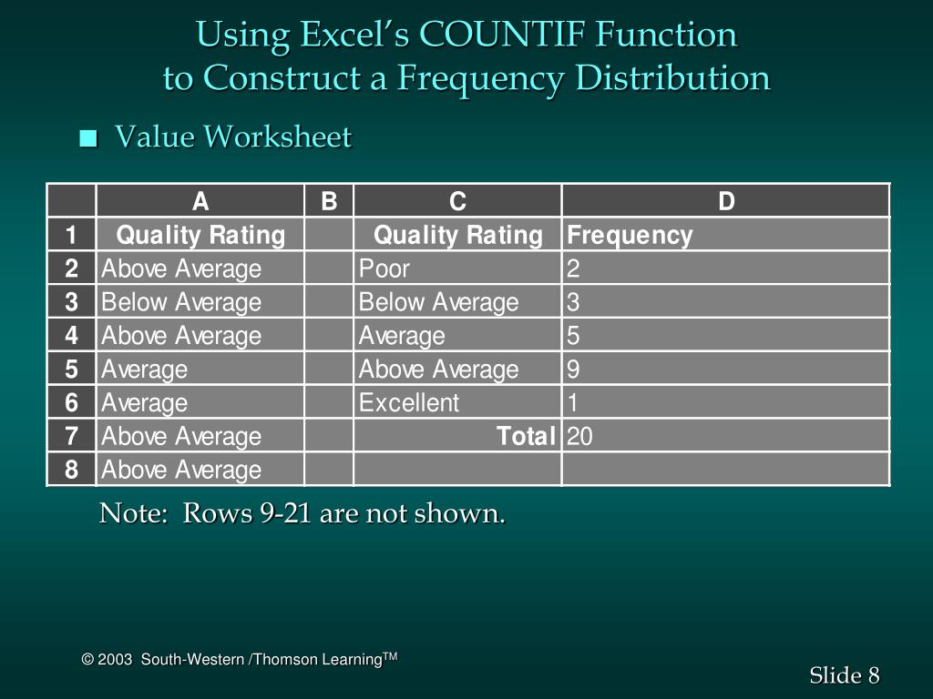 Using Excel's COUNTIF Function