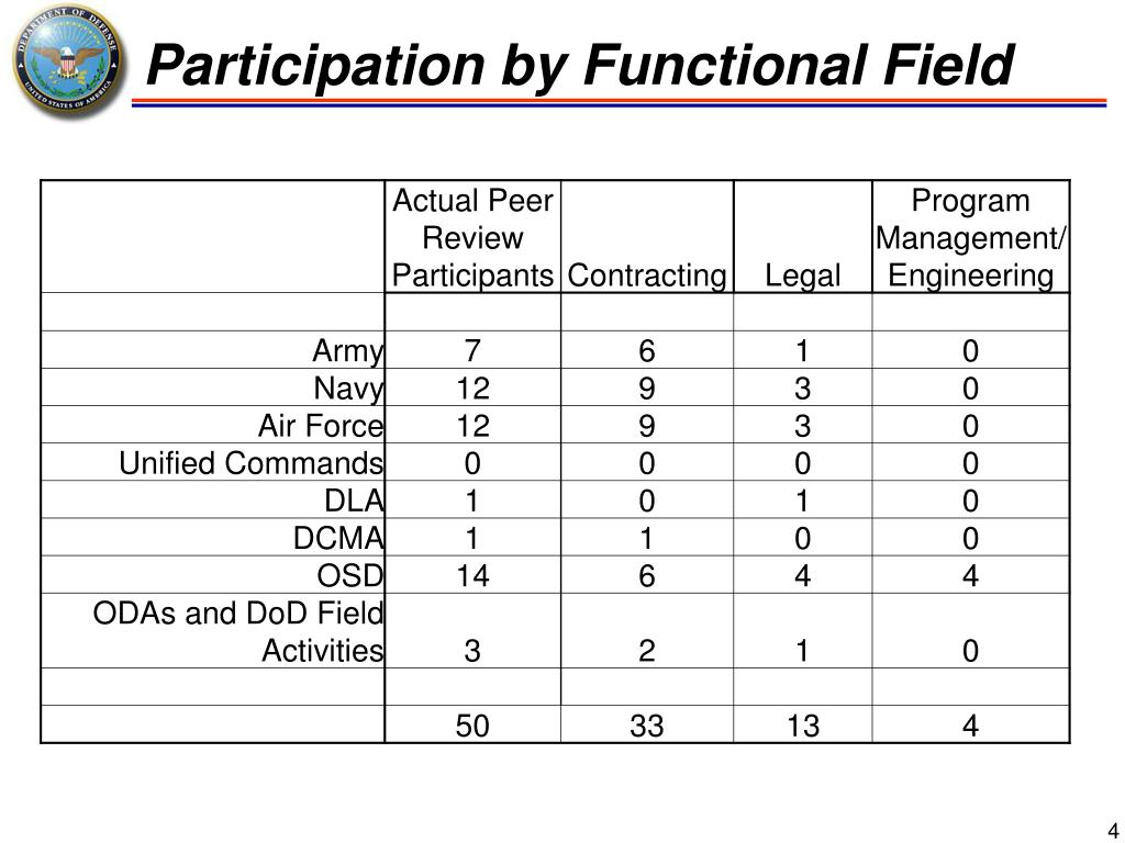 Participation by Functional Field