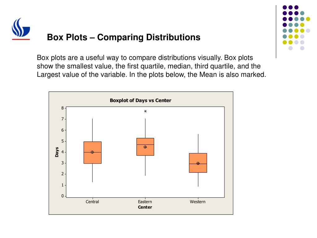 Box Plots – Comparing Distributions