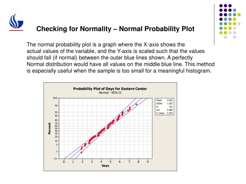 Checking for Normality – Normal Probability Plot