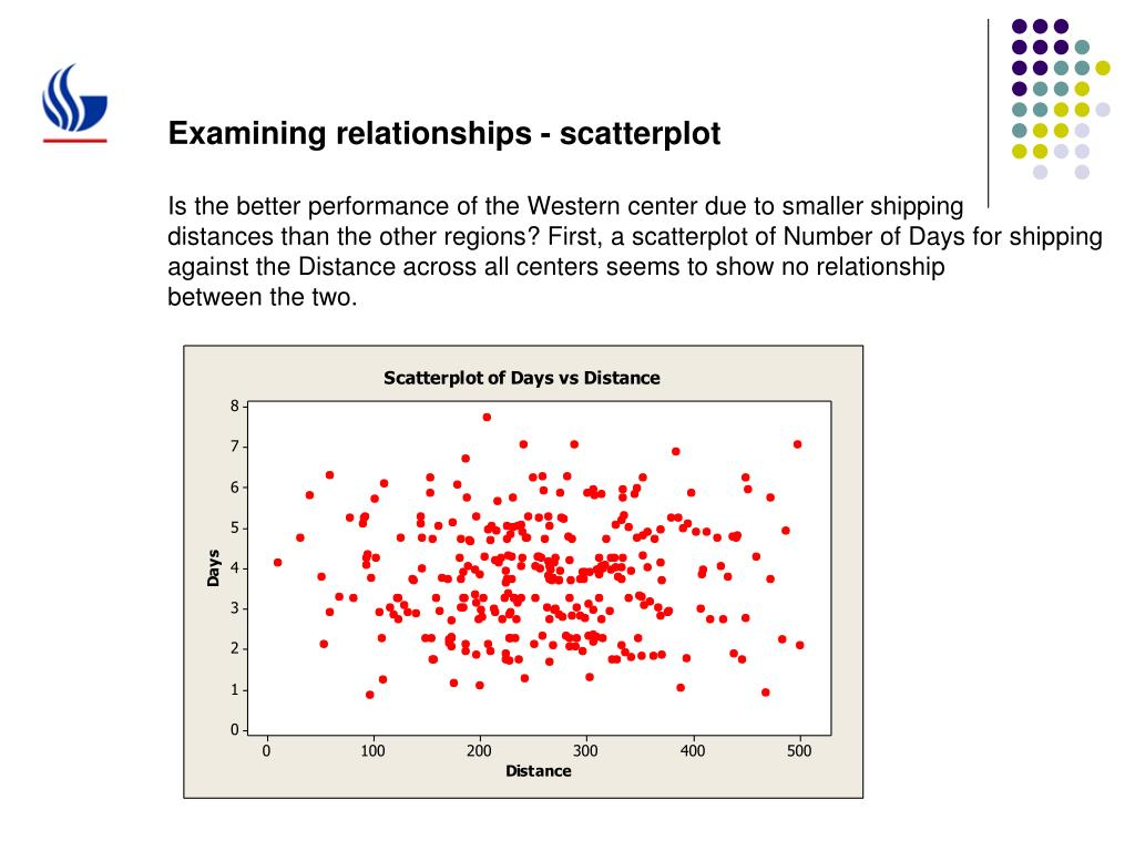 Examining relationships - scatterplot