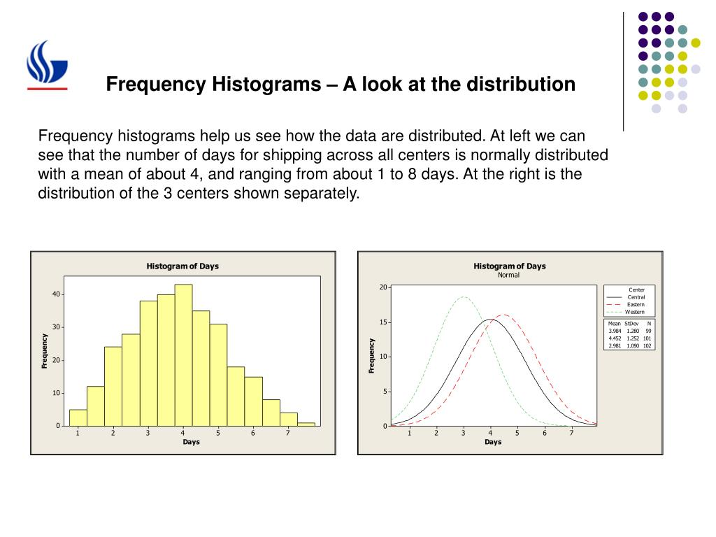 Frequency Histograms – A look at the distribution