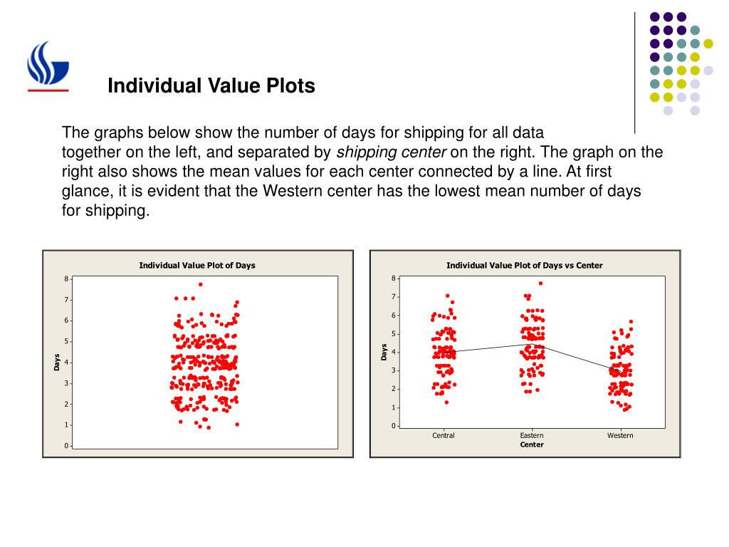 Individual Value Plots